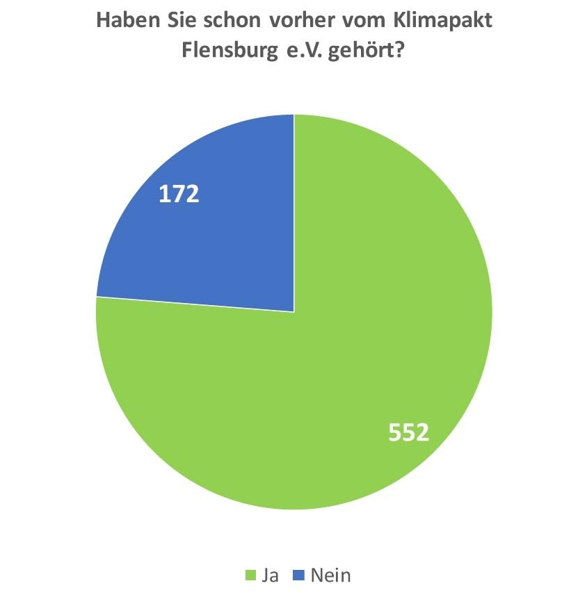 Haben Sie schon vorher vom Klimapakt Flensburg e.V. gehört? Die große Klimapakt Umfrage