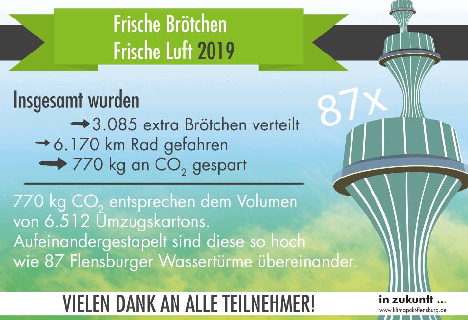 """Rekordteilnahme bei der Aktion Frische """"Brötchen – Frische Luft"""""""