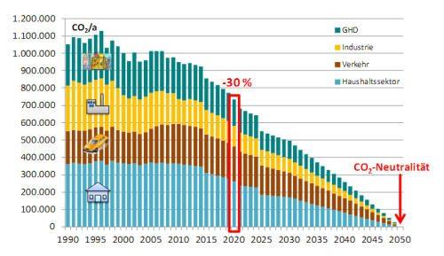Der Flensburger Pfad zur CO₂-Neutralität im Jahr 2050