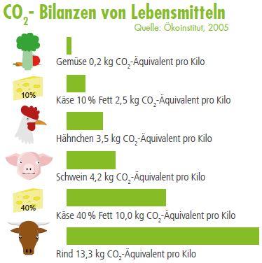 Ich mach mit beim Klimaschutz Fakten Klimafreundlicher Konsum