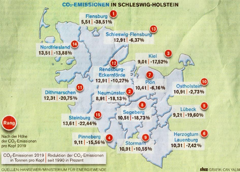 Gemäß den Berechnungen des Landes Schleswig-Holsteins liegt die Stadt Flensburg im landesweiten Vergleich weit vorne in der Reduktion der Treibhausgas-Emissionen.